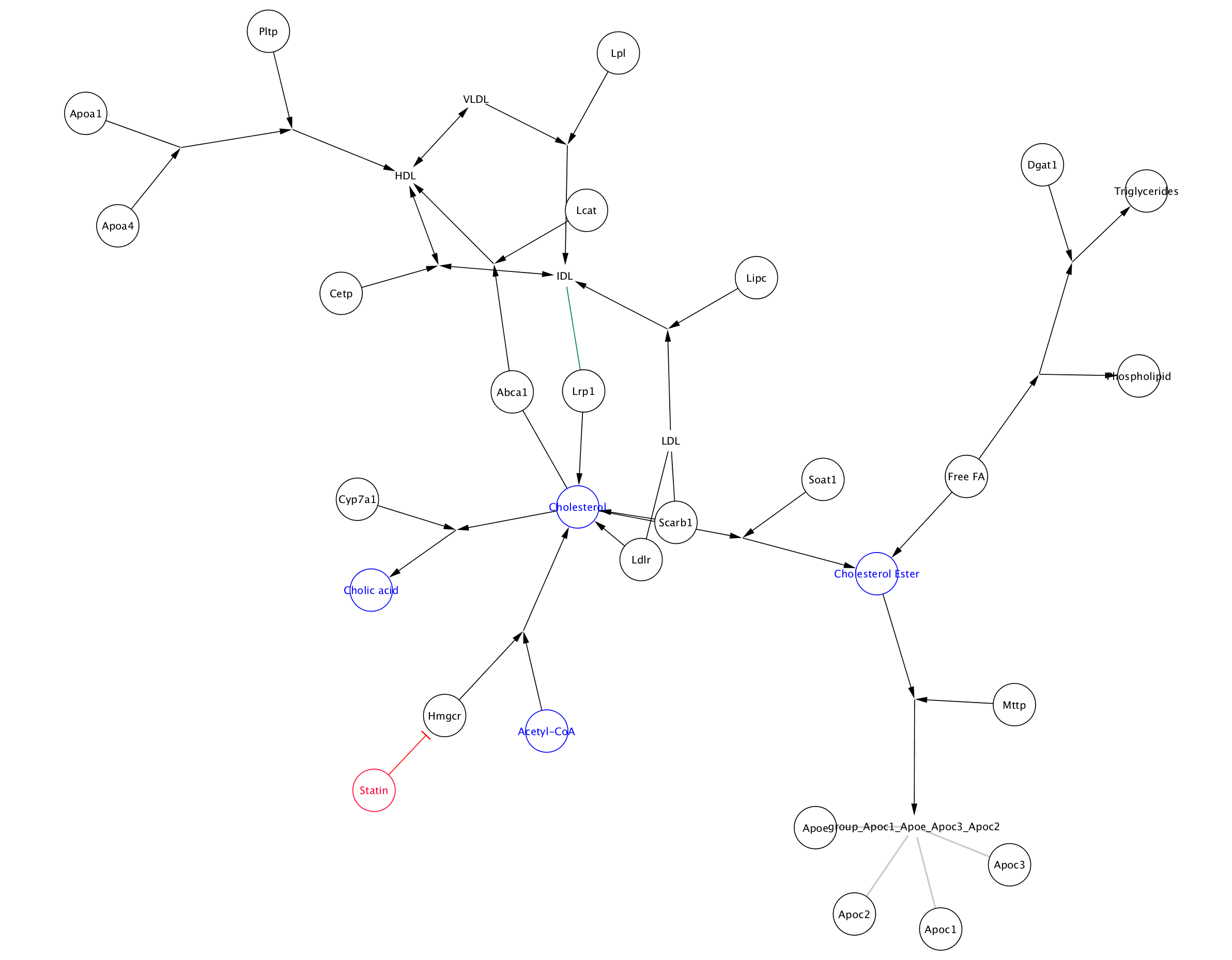 Introduction to Cytoscape Workshop