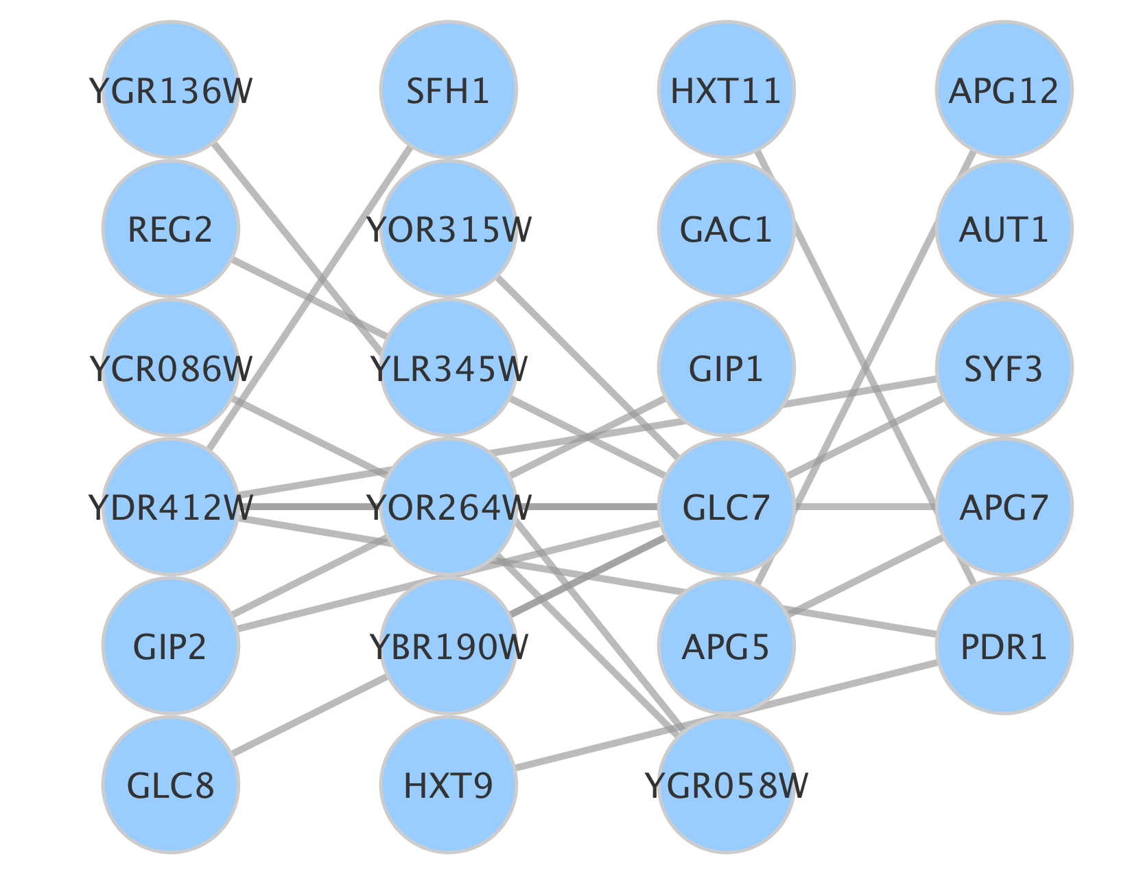 Network Visualization with Cytoscape